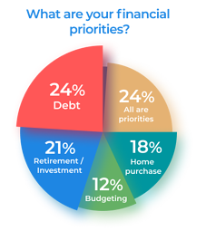 Pie chart showing financial priorities: 24% debt, 21% Retirement/Investments, 12% Budgeting, 18% Home Purchase, 24% All are Priorities