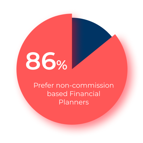 Pie chart: 86% of people prefer non-commission based financial planners