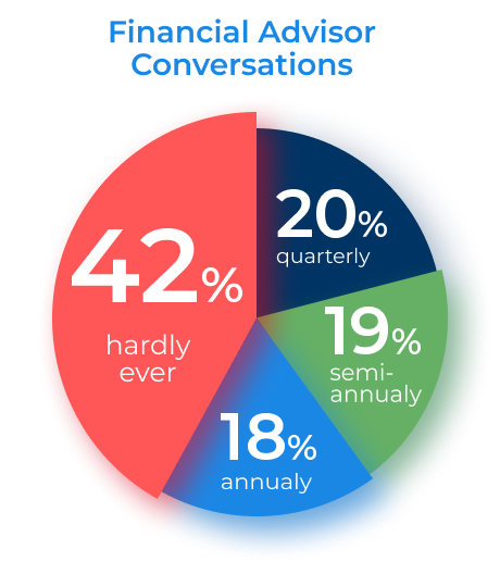 Financial Advisor Conversations Pie Chart, 42% Hardly Ever, 20% Quarterly, 19% Semi-Annualy, 18% Annualy