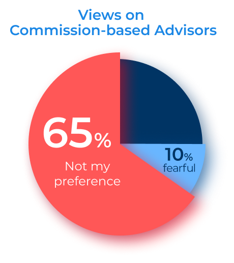 Views on commission based advisors pie chart: 65% not my preference, 10% fearful