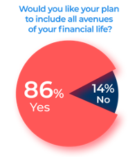 Pie Chart: 86% of people would like their financial plan to include all avenues of their financial life