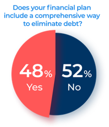 Pie Chart: 52% of Moms do not have a financial plan with a comprehensive way to eliminate debt